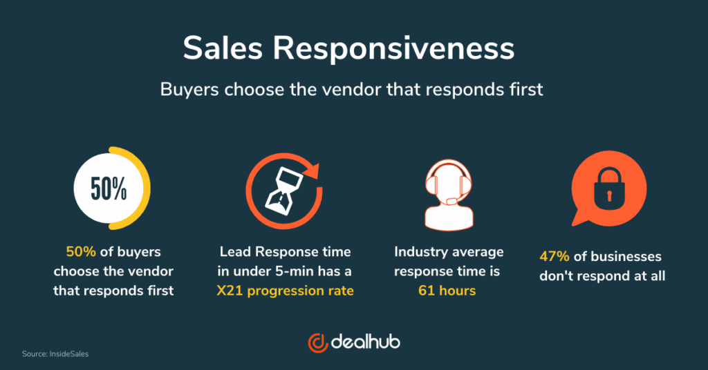 The Importance of Sales Responsiveness - Buyers choose the vendor that responds first