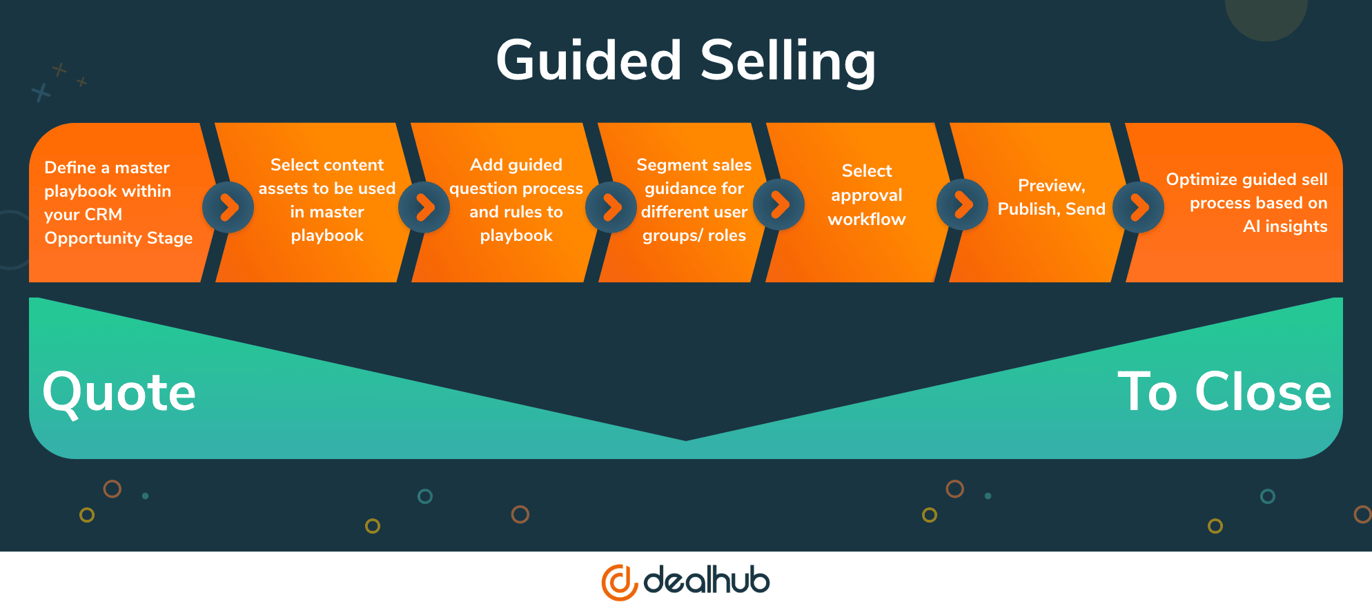 Guided Selling Process DealHub